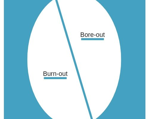 Bore-out